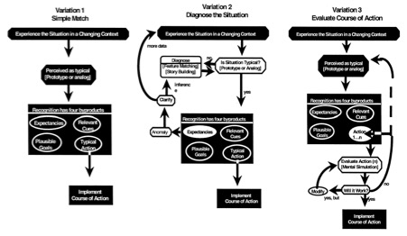 Human Factor Consultancy Australia & Decision Making