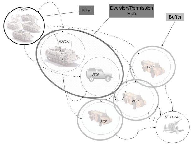 Defence Human Factors