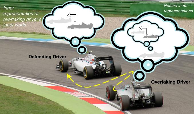 F1 Human Factors