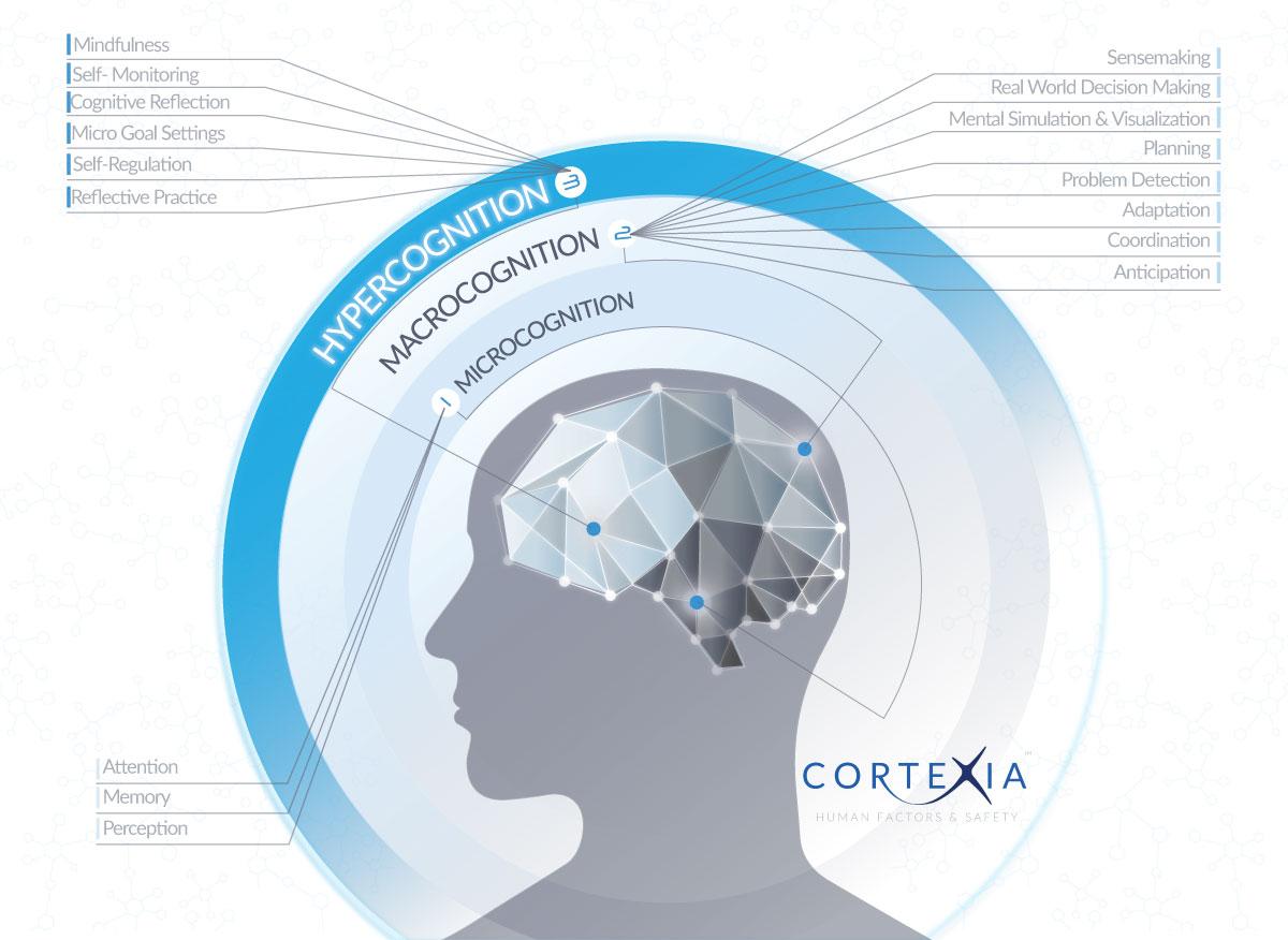 Human Factors Consultancy Australia