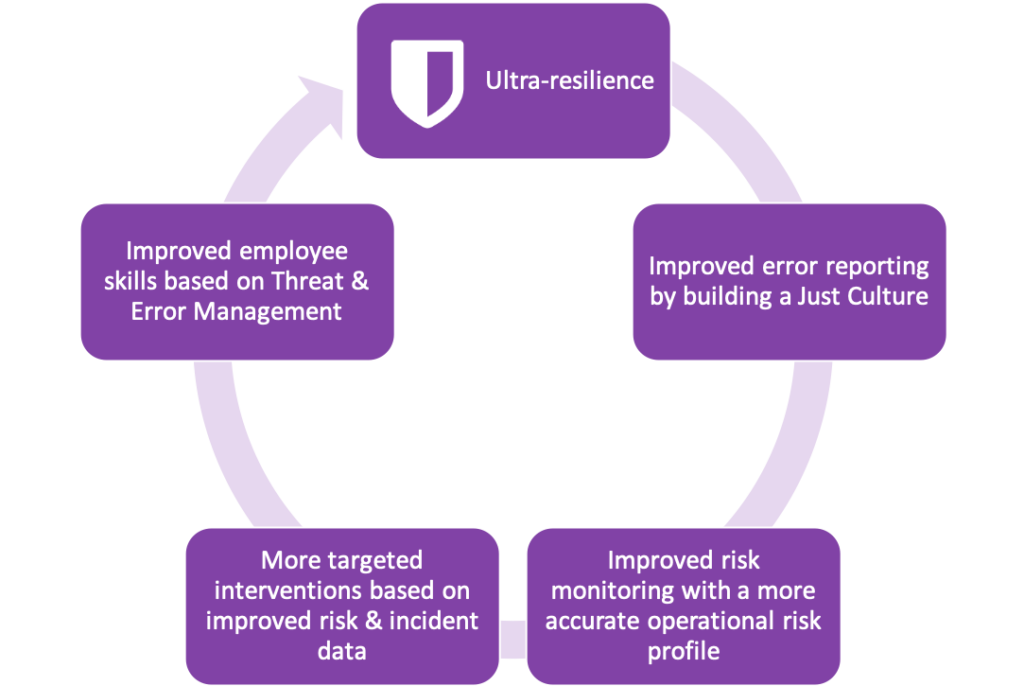 Human Factors in Banking and Finance